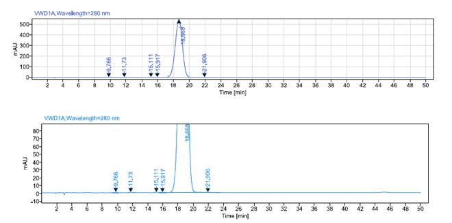 Calcium levofolinate CAS 80433-71-2 HPLC