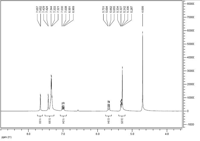 1-Benzyl-3-vinylimidazolium chloride CAS 79637-05-1 HNMR