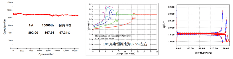 Related spectrum of LITHIUM TITANATE (LTO) CAS 12031-82-2