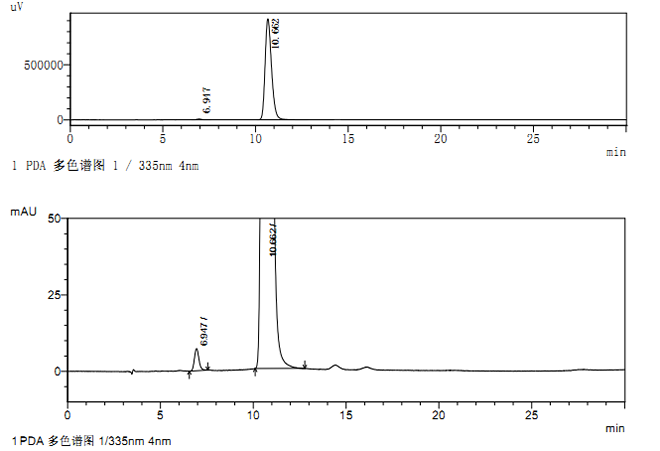 This image has an empty alt attribute; its file name is Upadacitinib-CAS-1310726-60-3-EE-HPLC.png