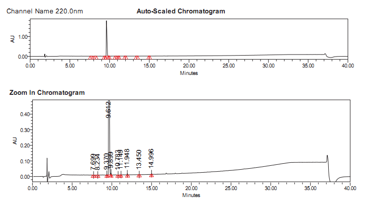 This image has an empty alt attribute; its file name is Upadacitinib-CAS-1310726-60-3-HPLC-1.png
