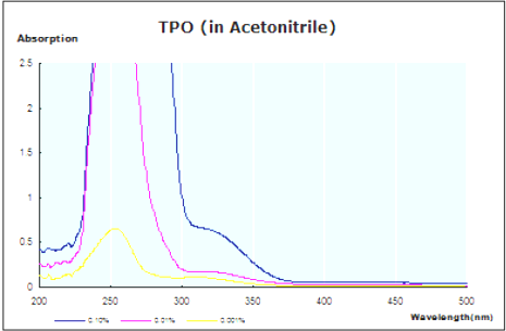 UV Absorption Spectrum of TPO CAS 75980-60-8
