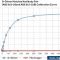 Anti-D-Dimer-antibody
