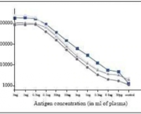 Anti-PCT-antibody-in-ELISA