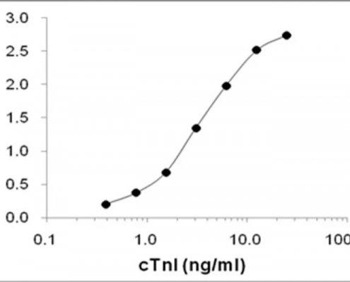 Anti-cTnI-Antibody-in-ELISA