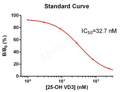 ELISA-Anti-25-OH-Vitamin-D-25-Hydroxyvitamin-D-HVD-Calcidiol-Antibody
