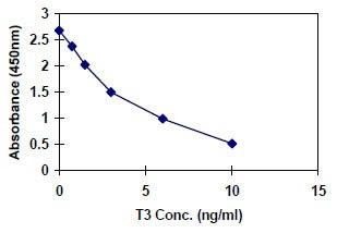 Triiodothyronine-T3-ELISA-Quantitation-Kit
