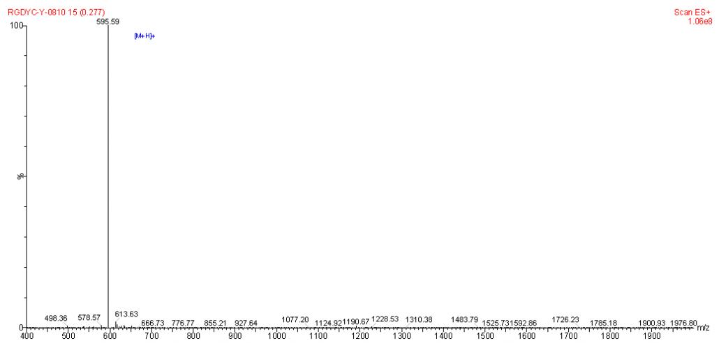 Mass spectrometry of cyclic RGDyC CAS PNA-2322